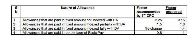 Nature of Allowance
