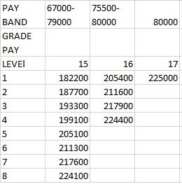 Pay matrix Uttar pradesh (UP) L - 15 to 17