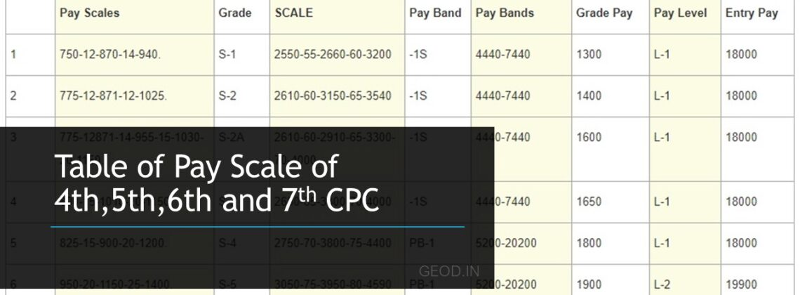 Table of Pay Scale of 4th,5th,6th and 7th CPC